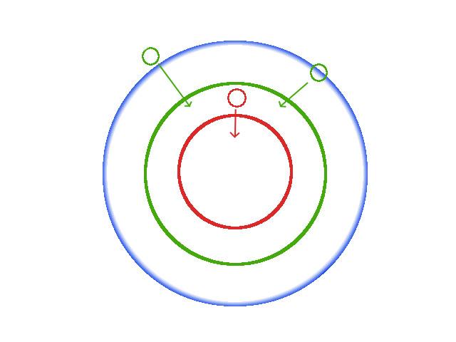 Verschiedenfarbige Kreise zeigen die Entwicklung der Komfortzone.