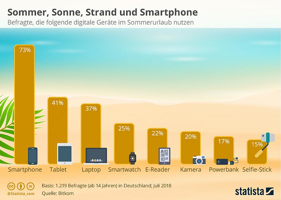 Infografik zeigt, wie viel Prozent der Befragten technische Geräte mit in den Urlaub nehmen. Beim Smartphone sind es 73 %.