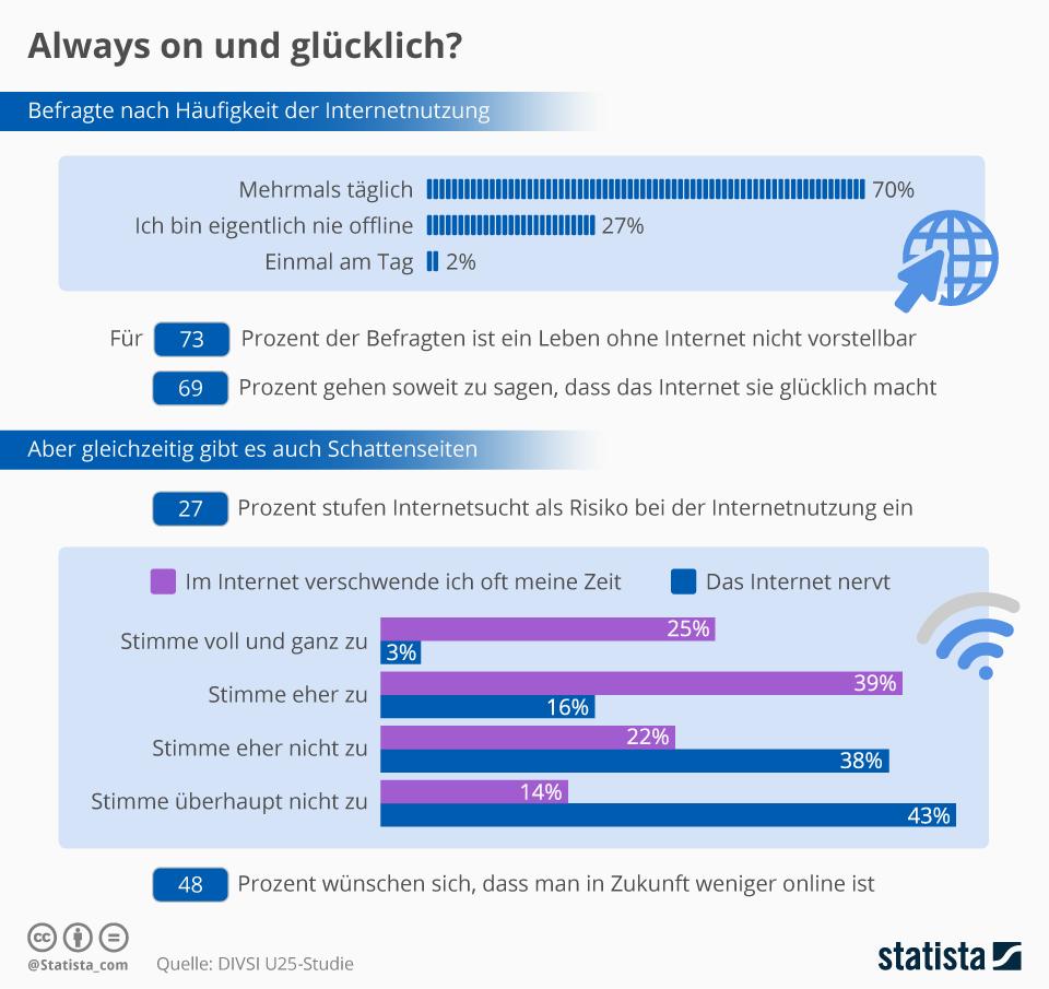 Umfrageergebnisse zeigen, dass die meisten Menschen täglich online sind. Sie können sich ein Leben ohne Internet nicht mehr vorstellen. Gleichzeitig glauben viele Menschen, dass sie im Internet ihre Zeit verschwenden.