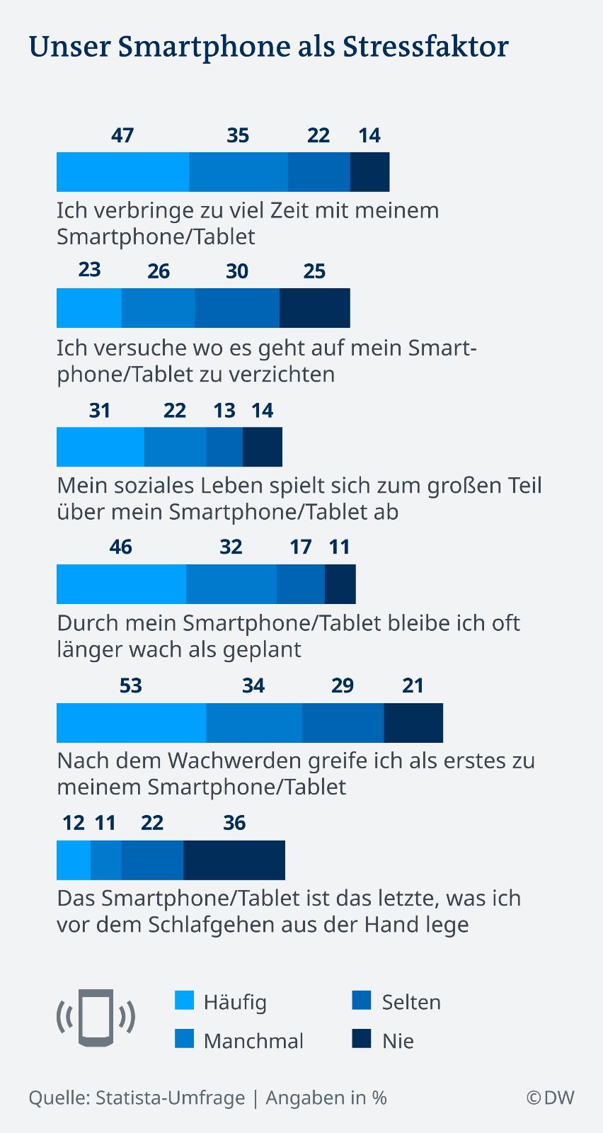 EIne Grafik zeigt, dass das Smartphone von vielen Menschen als Stressfaktor empfunden wird.