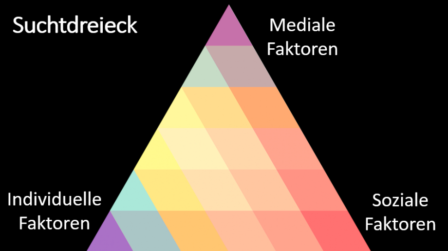 Das Suchtdreieck bei Mediensucht, in den Ecken stehen erstens mediale Faktoern, zweitens soziale Faktoren und drittens individuelle Faktoren.