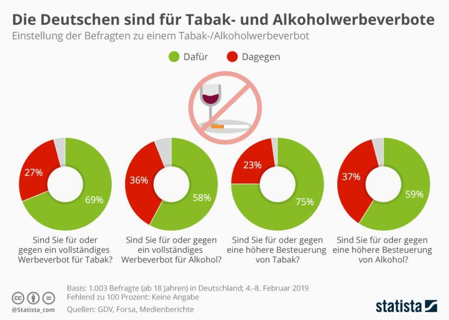 Infografik zeigt, dass 58 Prozent der Befragten für ein Werbeverbot für Alkohol sind