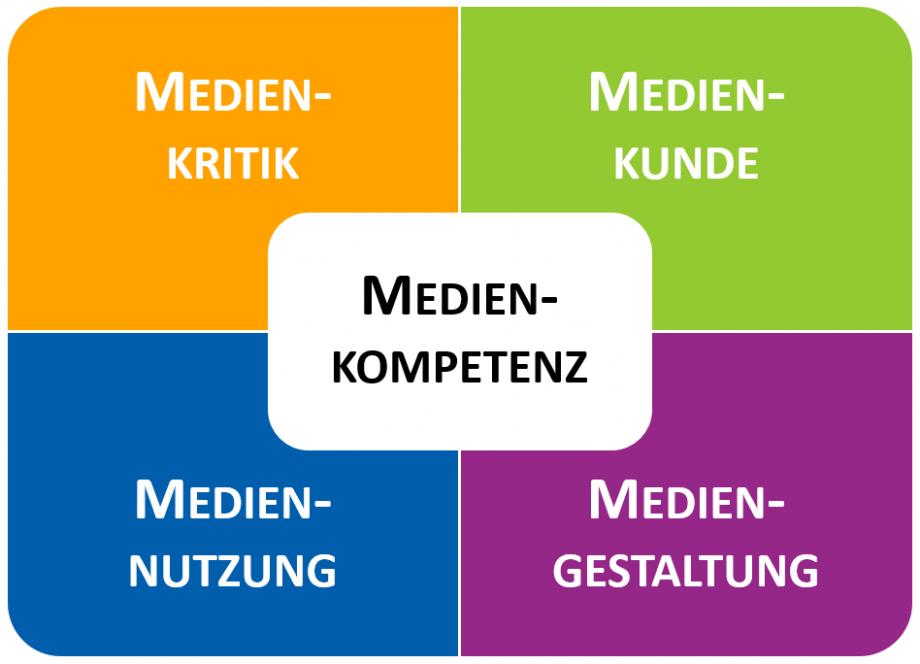 Grafik: Vier Dimensionen der Medienkompetenz