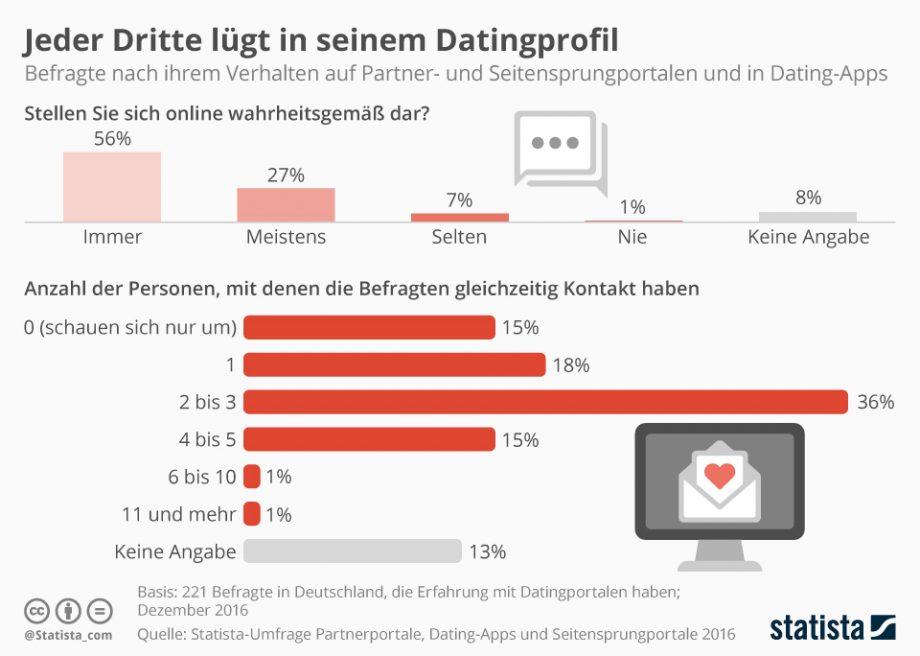 Infografik: Jeder Dritte lügt in seinem Datingprofil