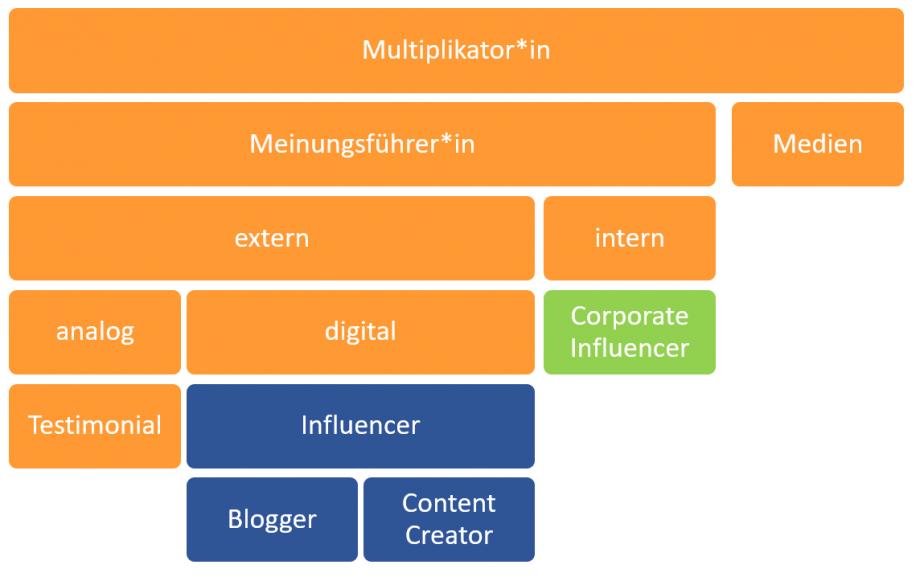 Infografik Influencer