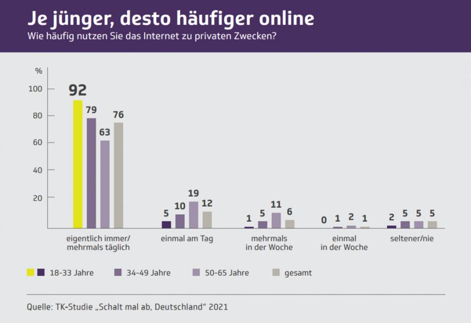 Infografik: Je jünger desto häufiger online