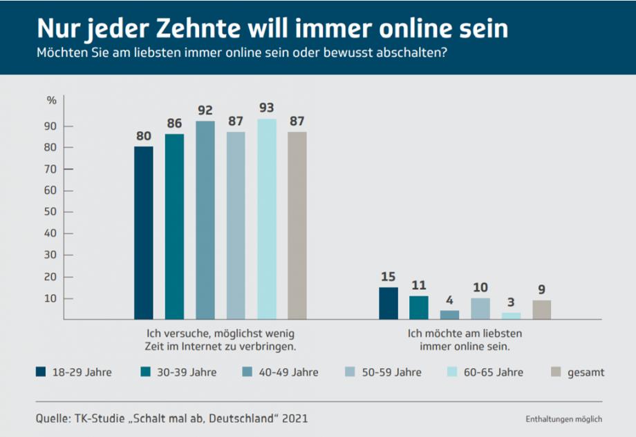 Infografik: Nur jede*r Zehnte will immer online sein