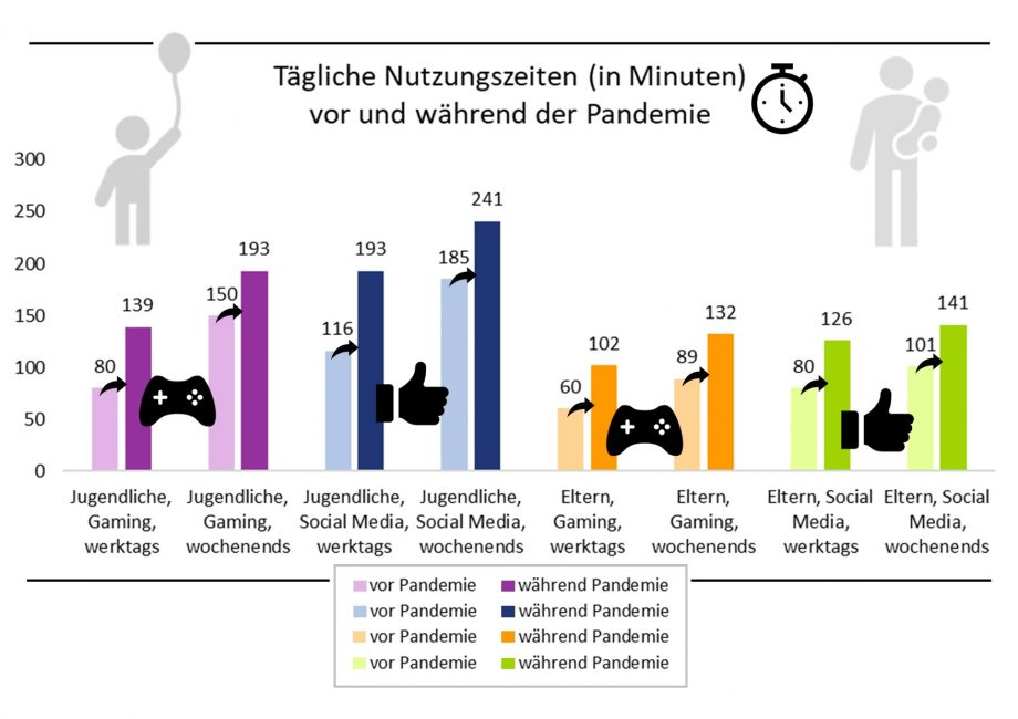 Infografik Gaming Social Media